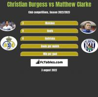 Christian Burgess vs Matthew Clarke h2h player stats