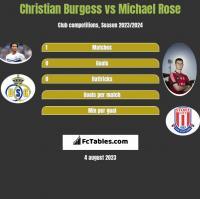 Christian Burgess vs Michael Rose h2h player stats