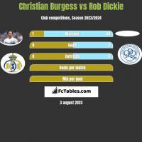 Christian Burgess vs Rob Dickie h2h player stats