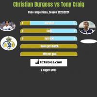 Christian Burgess vs Tony Craig h2h player stats