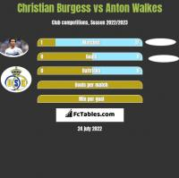 Christian Burgess vs Anton Walkes h2h player stats