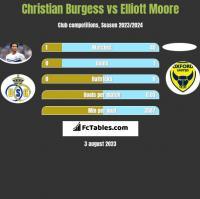 Christian Burgess vs Elliott Moore h2h player stats