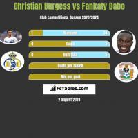 Christian Burgess vs Fankaty Dabo h2h player stats