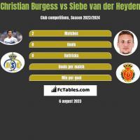 Christian Burgess vs Siebe van der Heyden h2h player stats