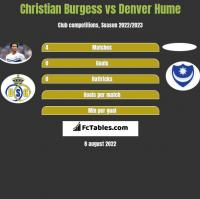 Christian Burgess vs Denver Hume h2h player stats