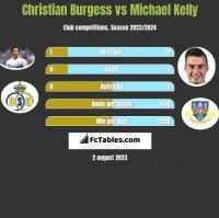 Christian Burgess vs Michael Kelly h2h player stats