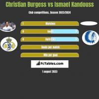 Christian Burgess vs Ismael Kandouss h2h player stats