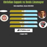 Christian Cappek vs Denis Linsmayer h2h player stats
