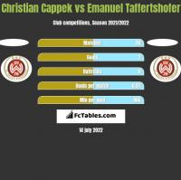 Christian Cappek vs Emanuel Taffertshofer h2h player stats