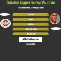 Christian Cappek vs Ivan Paurevic h2h player stats