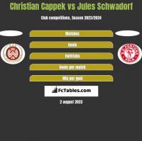Christian Cappek vs Jules Schwadorf h2h player stats