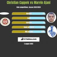 Christian Cappek vs Marvin Ajani h2h player stats