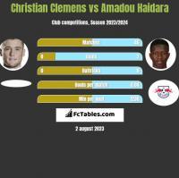 Christian Clemens vs Amadou Haidara h2h player stats