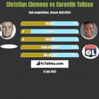 Christian Clemens vs Corentin Tolisso h2h player stats