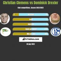 Christian Clemens vs Dominick Drexler h2h player stats