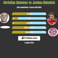 Christian Clemens vs Joshua Kimmich h2h player stats