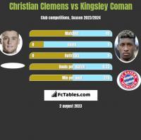 Christian Clemens vs Kingsley Coman h2h player stats