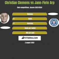 Christian Clemens vs Jann-Fiete Arp h2h player stats
