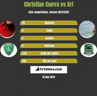 Christian Cueva vs Ari h2h player stats