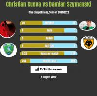 Christian Cueva vs Damian Szymanski h2h player stats