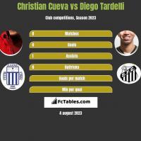 Christian Cueva vs Diego Tardelli h2h player stats