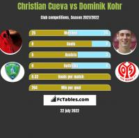 Christian Cueva vs Dominik Kohr h2h player stats