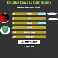 Christian Cueva vs Aubin Bacuev h2h player stats
