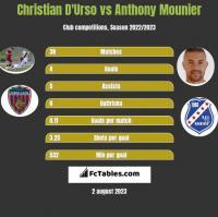 Christian D'Urso vs Anthony Mounier h2h player stats