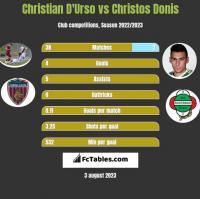 Christian D'Urso vs Christos Donis h2h player stats