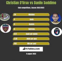 Christian D'Urso vs Danilo Soddimo h2h player stats