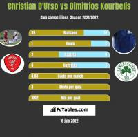 Christian D'Urso vs Dimitrios Kourbelis h2h player stats