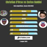 Christian D'Urso vs Enrico Baldini h2h player stats