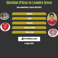Christian D'Urso vs Leandro Greco h2h player stats