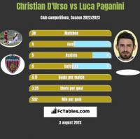 Christian D'Urso vs Luca Paganini h2h player stats
