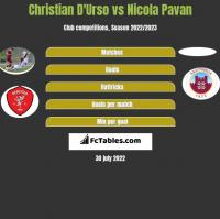 Christian D'Urso vs Nicola Pavan h2h player stats