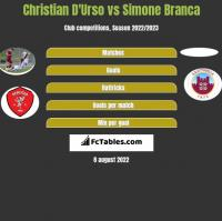 Christian D'Urso vs Simone Branca h2h player stats