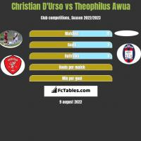 Christian D'Urso vs Theophilus Awua h2h player stats