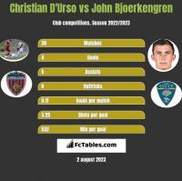 Christian D'Urso vs John Bjoerkengren h2h player stats