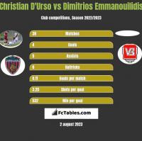Christian D'Urso vs Dimitrios Emmanouilidis h2h player stats