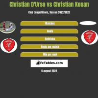 Christian D'Urso vs Christian Kouan h2h player stats