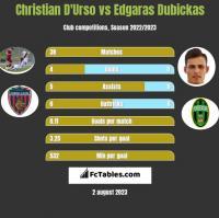 Christian D'Urso vs Edgaras Dubickas h2h player stats