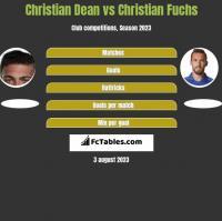Christian Dean vs Christian Fuchs h2h player stats