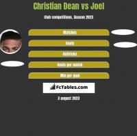 Christian Dean vs Joel h2h player stats