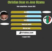Christian Dean vs Jose Bizama h2h player stats