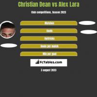 Christian Dean vs Alex Lara h2h player stats