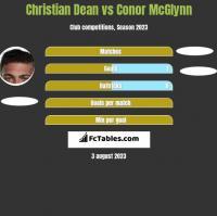 Christian Dean vs Conor McGlynn h2h player stats
