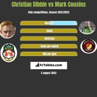 Christian Dibble vs Mark Cousins h2h player stats