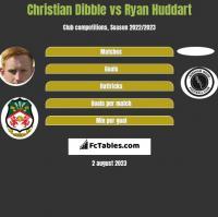 Christian Dibble vs Ryan Huddart h2h player stats