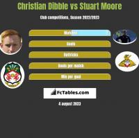 Christian Dibble vs Stuart Moore h2h player stats