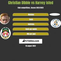Christian Dibble vs Harvey Isted h2h player stats